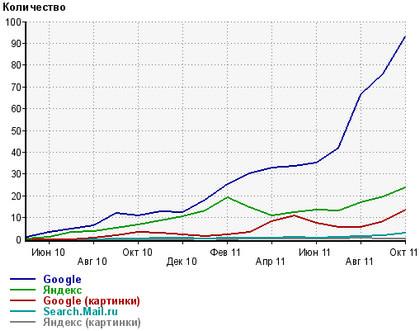 анализируем трафик блога