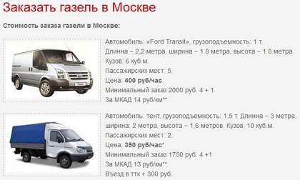 Стоимость заказа газели в Москве