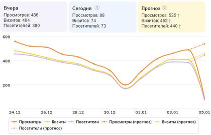 график посещаемости