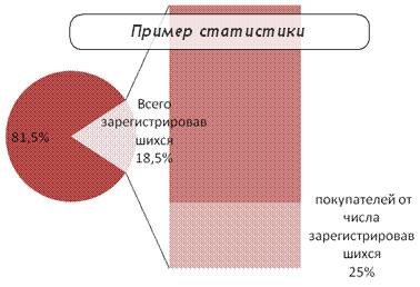 Пример статистики